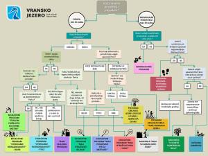 posjetiteljski-i-edukativni-program-dijagram